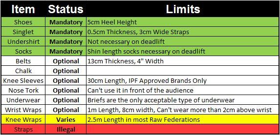 Equipment Checklist Table