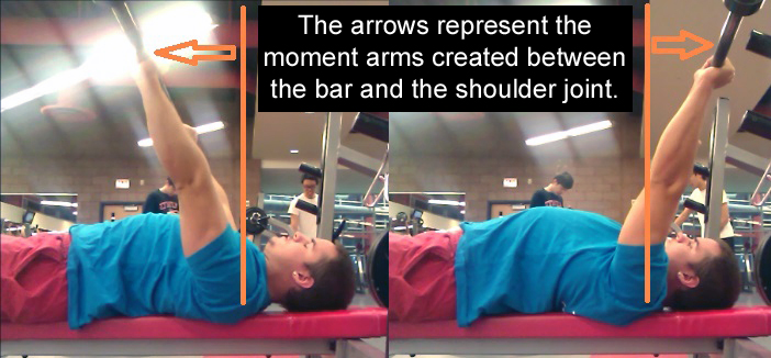 Bench Press Moment Arms