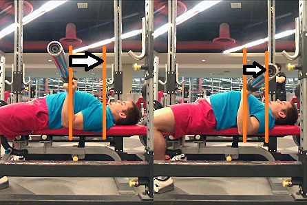 The reverse-grip bench (left) creates a much longer moment arm between the bar and the shoulder (represented by the white arrow).