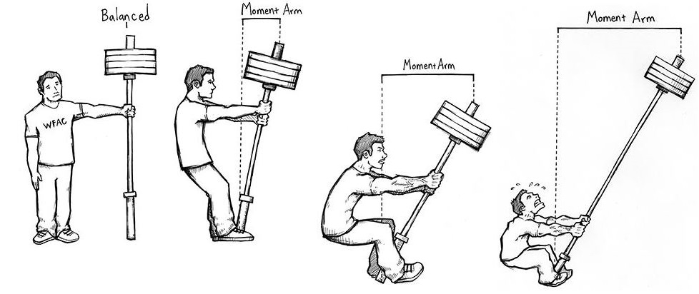 THIS is why you want to minimize moment arms. Photograph: Rippetoe, Mark (2012-01-13). Starting Strength (Kindle Location 958). The Aasgaard Company. Kindle Edition.