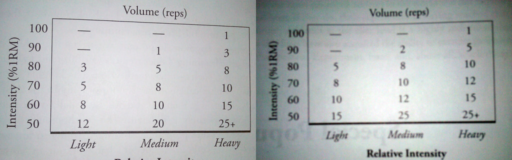 Relative Intensity Tables. Men's (left); Women's (Right).