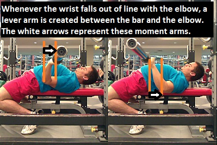 Overtucking the elbows brings them out of line with the bar and makes the lift harder.