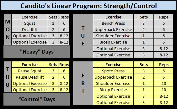 Candid Review of Candito's Linear Program | PowerliftingToWin