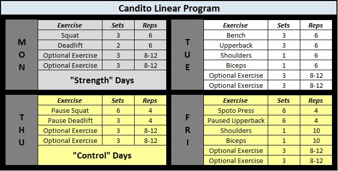 Candito Strength/Control Linear Program Full
