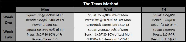 The Full Texas Method