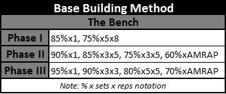 Base Building Bench Program