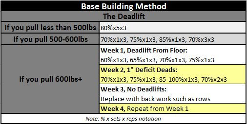 Base Building Deadlift Program