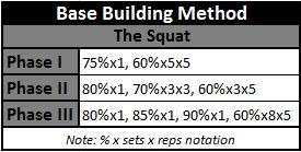 Base Building Squat Program
