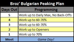 Broz Bulgarian Peaking Plan