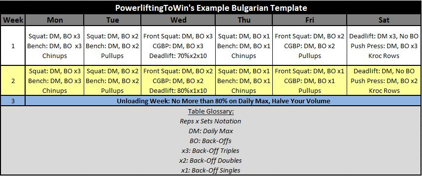 Bulgarian Method for Powerlifting