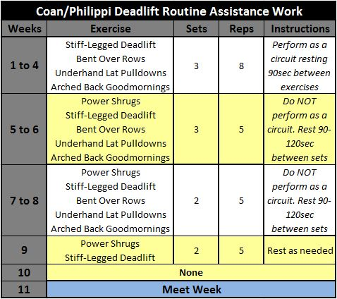 Coan Philippi Deadlift Assistance Work