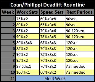 c6903504a902 Critiquing The Coan Philippi Deadlift Routine
