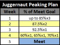 Juggernaut Peaking Plan