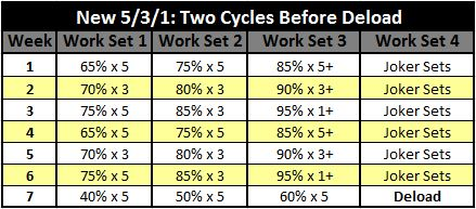 The New 5/3/1 -- Two Cycles Before Deloading