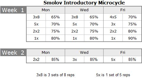 Smolov Introductory Phase