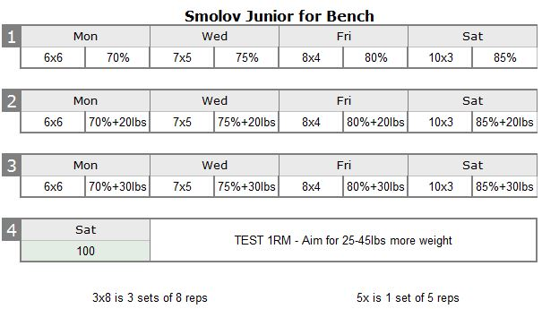 Note: Smolov Junior is not intended to be run for the full 13 Week Cycle.