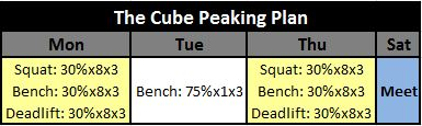 The Cube Peaking Plan