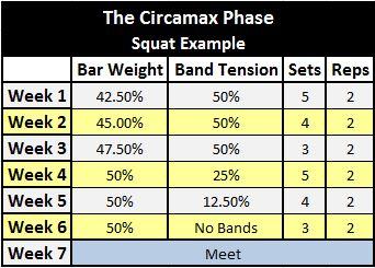 Westside Circamax Phase