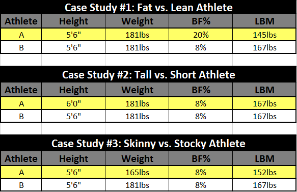 Powerlifting Body Composition Case Studies 2