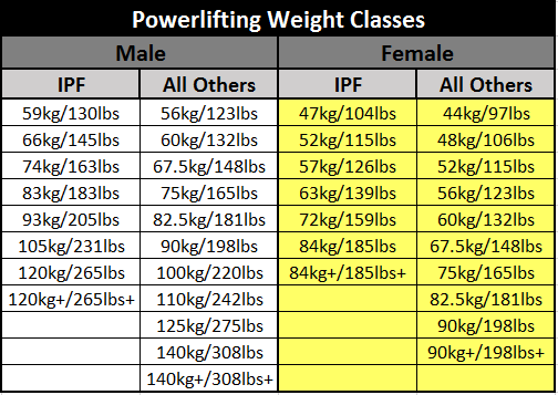 Pick Your Weight Class in Powerlifting | PowerliftingToWin