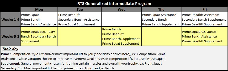 Powerlifting program for intermediate