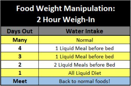 Food Weight Manipulation 2 Hour Weigh In