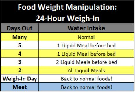 Food Weight Manipulation 24 Hour Weigh In