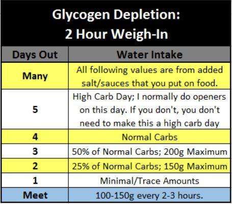 Glycogen Depletion 2 Hour Weigh In