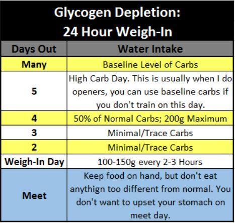 Glycogen Depletion 24 Hour Weigh In