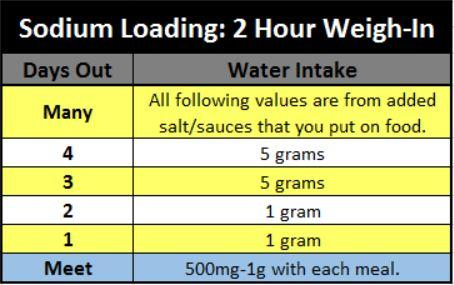 Sodium manipulation for a 2 hour weigh-in.