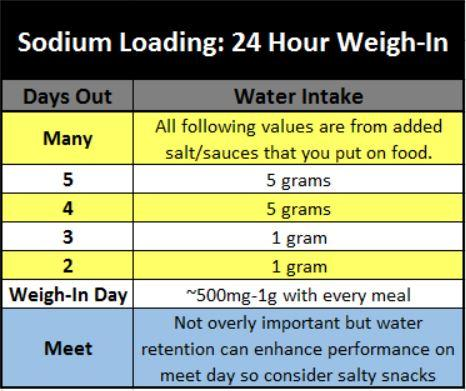 Sodium manipulation for a 24 hour weigh in.