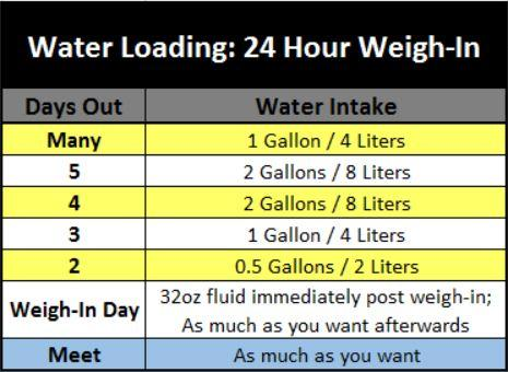 Water Loading 24 Hours