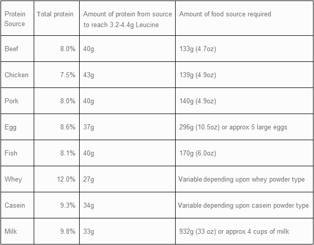 How much protein is required to reach the leucine threshold with various protein sources. Photo: simplyshredded.com