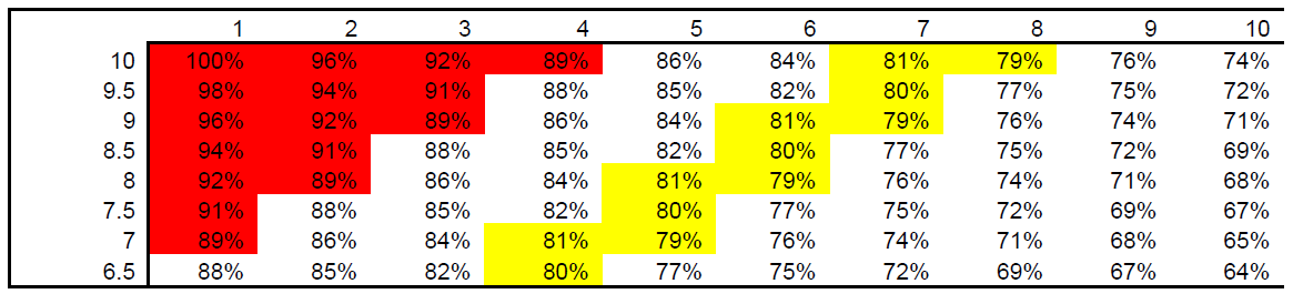 RPE percentage chart fra Reactive Training Systems