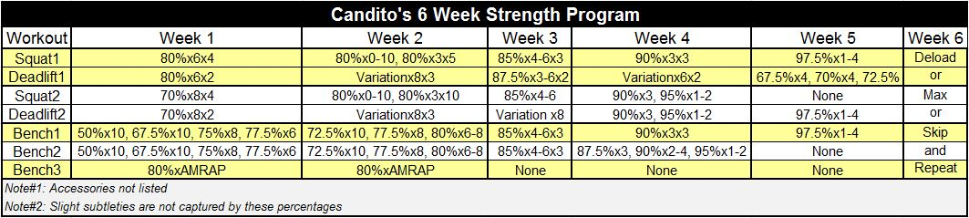 A Review Of Jonnie Candito S Six Week Strength Program