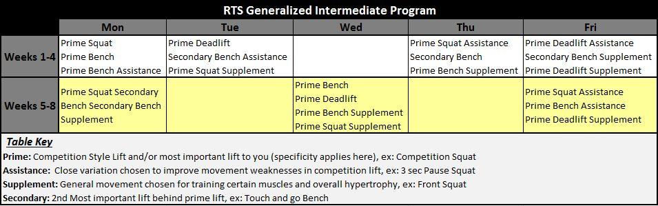 RTS Generalized Intermediate Program